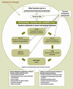 The Professional Teaching And Learning Cycle  Implementing A Standards