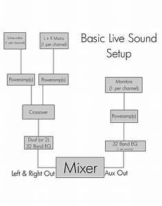 11 Best Images About Conection Diagram On Pinterest