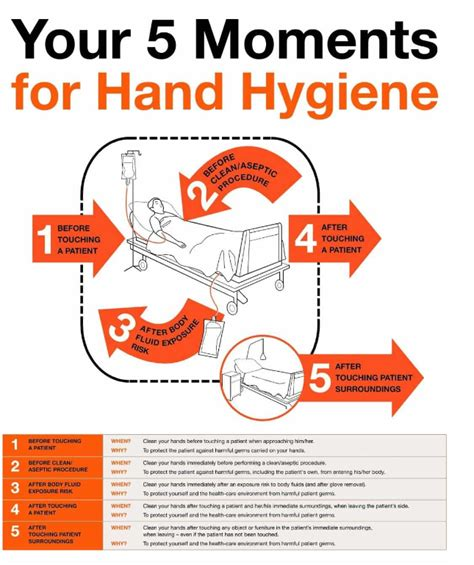 moments  hand hygiene connect  docs