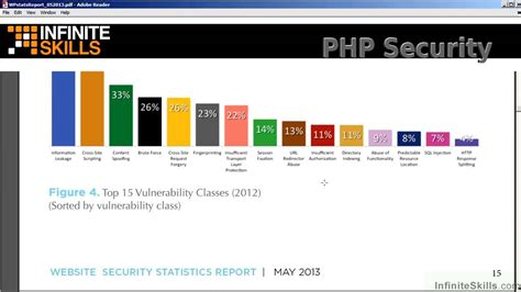 Most Common Vulnerabilities