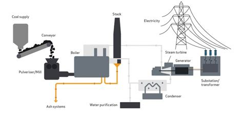 Electricity Produced From Coal Academic Writing Task