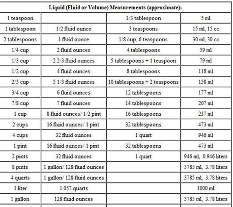 liquid measurement chart cooking weight and measure conversion chart google search food for thought pinterest the