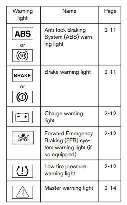 nissan common dashboard warning lightso matt castrucci