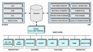 Modular Flexible Manufacturing System Block Diagram