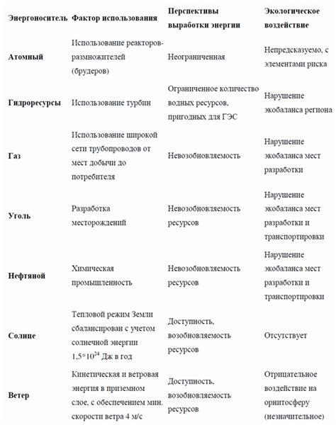 Проблемы и перспективы электроэнергетики белгородской области