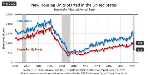 Housing Starts Struggle To Regain Their Footing In May