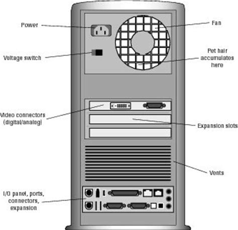 Back Of Pc Diagram by The Back Of Your Computer Console Dummies