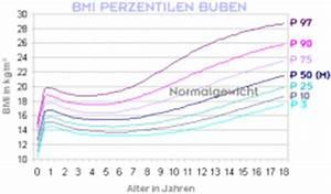 Bmi Berechnen Jugendalter : bmi tabelle f r buben dr peter hinterm ller frauenarzt ~ Themetempest.com Abrechnung