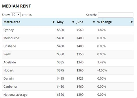 Wages have risen by only 0.5 per cent over a similar time period, pushing people who would traditionally have bought a home, along with single or coupled up. Sydney Apartment Average Price - Australia Map