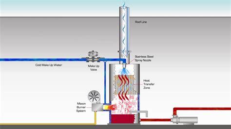Record Water Heater - Facias