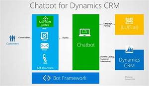 Build A Chatbot For Dynamics Crm U2013 Part 1
