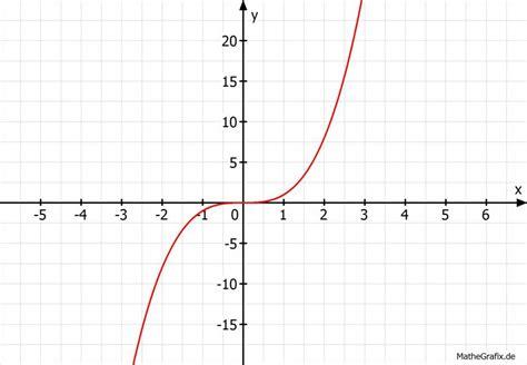 nullstellen berechnen funktion  grades potenzfunktion