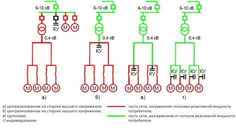 Компенсация реактивной мощности способы и средства