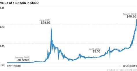 bitcoin rate why cyber currency bitcoin is trading at an all time high