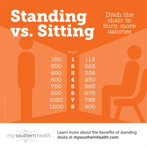 benefits of sit stand desk sitting vs standing health benefits includes infographic