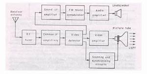 Block Diagram Of Television Transmitter