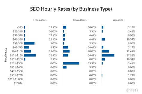 Seo Pricing by Seo Pricing How Much Does Seo Cost Industry Research