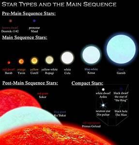 Info-StarTypes.jpg (698×732) | Random Inspirations | Pinterest