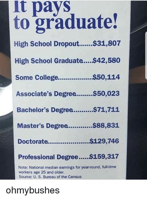 College Degree Meme - it pays to graduate high school graduat 42580 some college 50114 associate s degree 50023