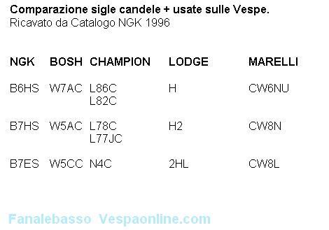 Comparazione Candele by Comparazione Candele Tecnica Generale Telai Grandi Px