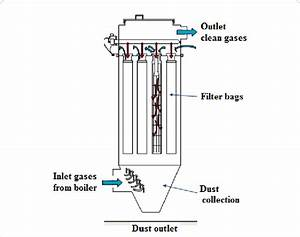 A Schematic Diagram Of Fabric Filter