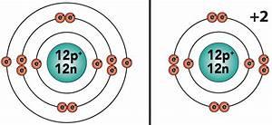 Basic Chemistry Tutorial 4: Ionic Bonds – sciencemusicvideos