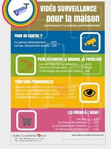 Video Surveillance Maison : la vid o surveillance pour la maison sondage ~ Premium-room.com Idées de Décoration