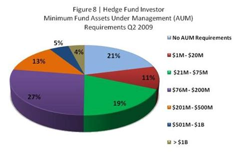 Brighton House Associates by Q2 Report Hedge Fund Investors Express Bias Towards