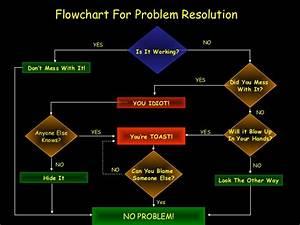 Flowchart Problem Resolution