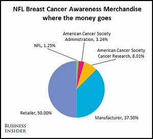 There's Less To The NFL's Pink Program Than You Think — My ...