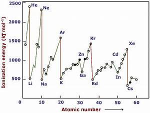 Ionization Second Ionization Energy