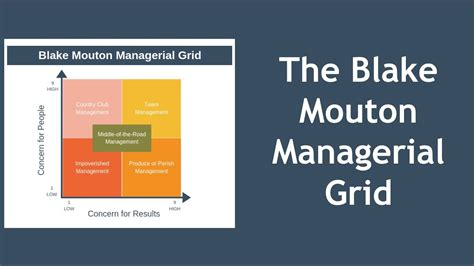 blake mouton managerial grid explained youtube