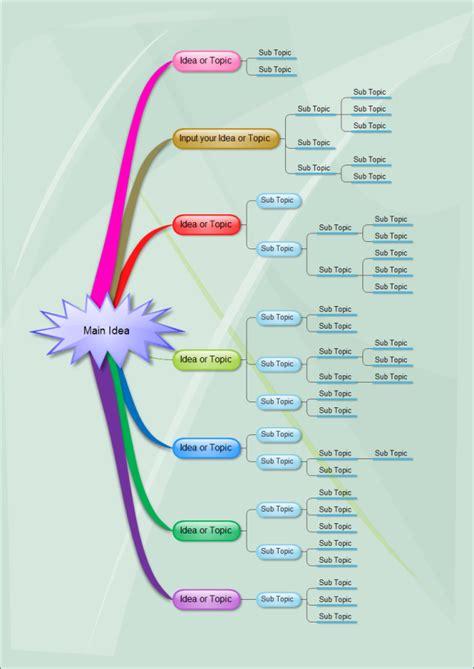 mind map topics  mind map topics templates