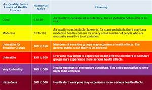 Epa Org Chart Aqi Calculations Overview Ozone Pm2 5 And Pm10 Air
