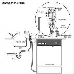 dishwasher smell like rotten eggs