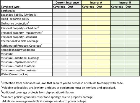 Flood insurance requirements may be different for condo units. homeowners insurance checklist