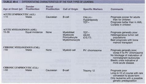 what is the rarest form of leukemia interventions for clients with white blood cell disorders