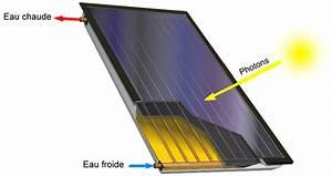 Panneau thermique solaire energies naturels for Panneau solaire thermique pour piscine 6 panneau solaire fonctionnement energies naturels