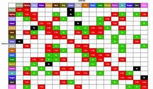 Pokemon Type Effectiveness Chart
