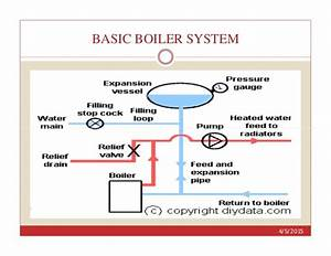 Boilers  A Basic Approach