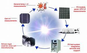 Solar Cell Test Equipment  Testers  Solar Panel