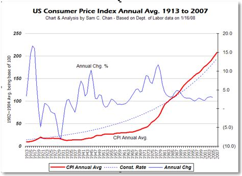bureau of labor statistics consumer price index rank