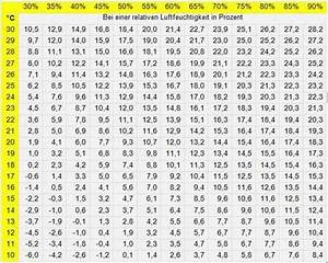 Luftfeuchtigkeit Temperatur Tabelle : taupunkt taupunkttemperatur auf der wandoberfl che ~ Lizthompson.info Haus und Dekorationen