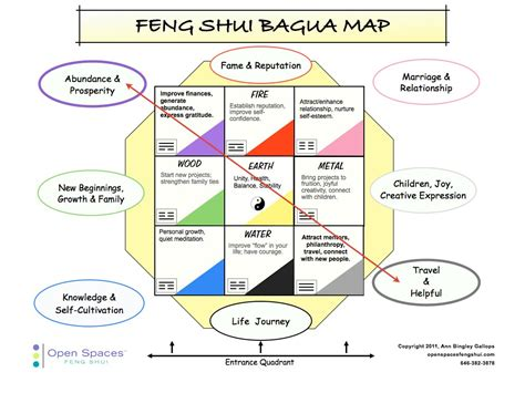 bureau feng shui travel helpful feng shui s back door to