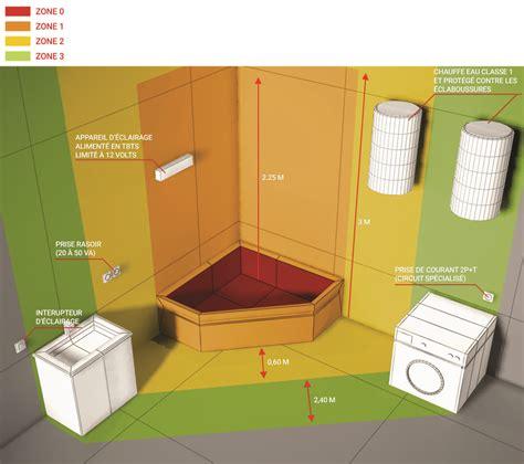 electra maroc normes des appareils  installations