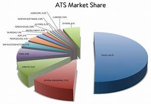 the top 50 applicant tracking systems the magnet With best ats software