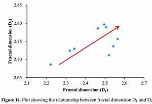 Plot Showing The Relationship Between Fractal Dimension D1