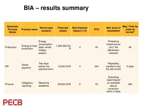 impact analysis business impact analysis the most important step during bcms implem