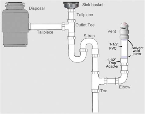 vent pipe kitchen sink pipes kitchen sink diagram plumbing and piping diagram 8802