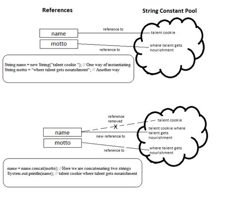 Java String  What's So Different In It?  Talent Cookie
